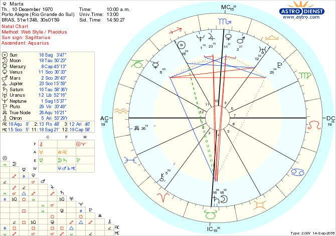 Free astrological Chart