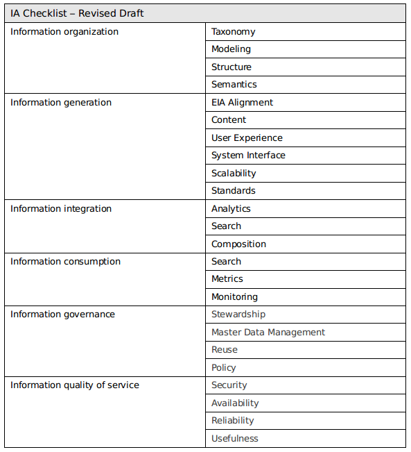 Building An Information Architecture Checklist
