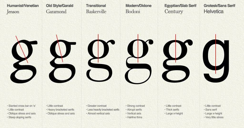 Apparently, the type of font you use on your resume can say a lot - resume fonts to use