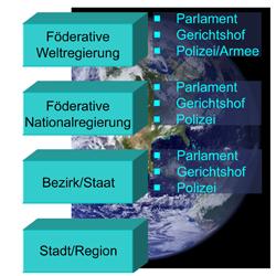 Weltregierung_Hierarchie