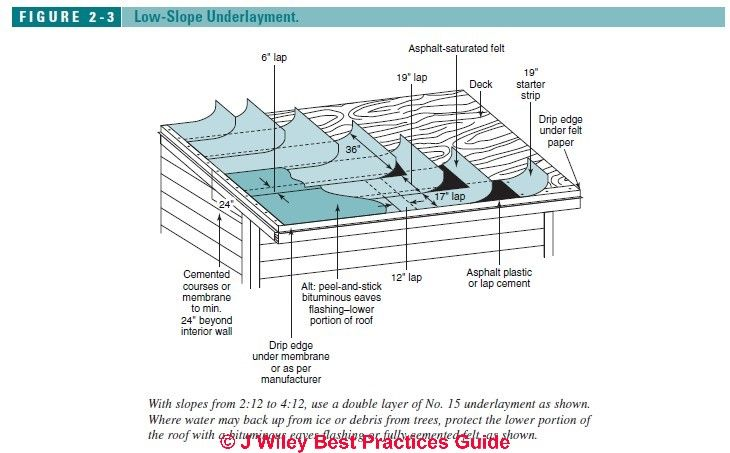 Guide To Roofing Underlayment Installation On Low Slope Roofs With Asphalt Shingles Underlayment Roofing Felt Roofing