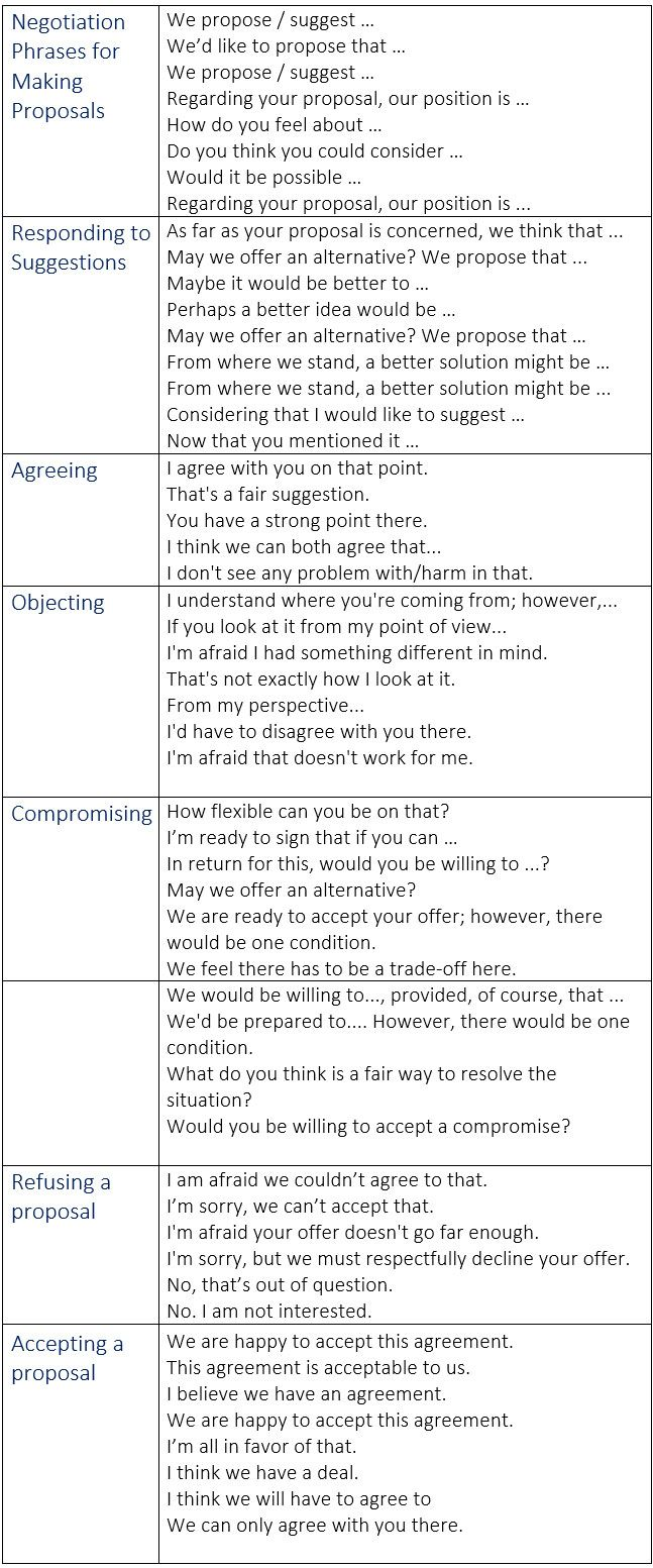 negotiation phrases and vocabulary in business english negotiation phrases and vocabulary in business english negotiations idioms learn english communication