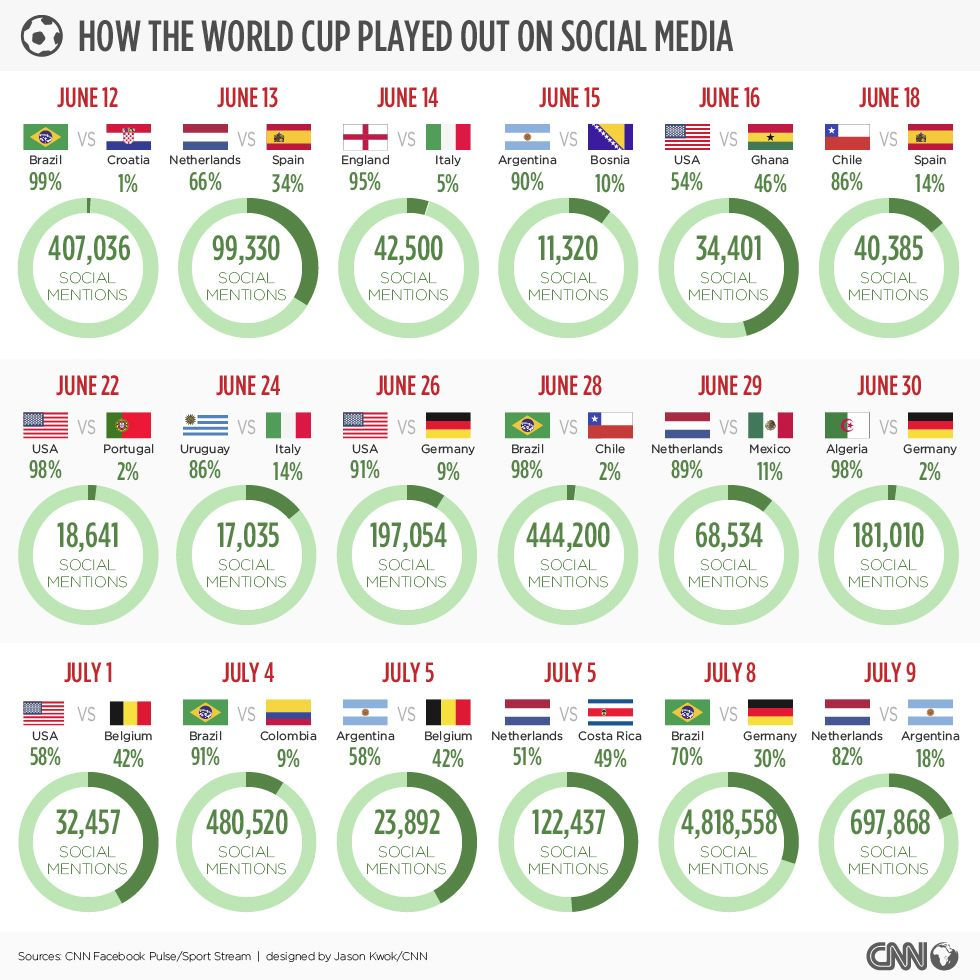 How The World Cup Played Out On Social Media World Cup Social Media World
