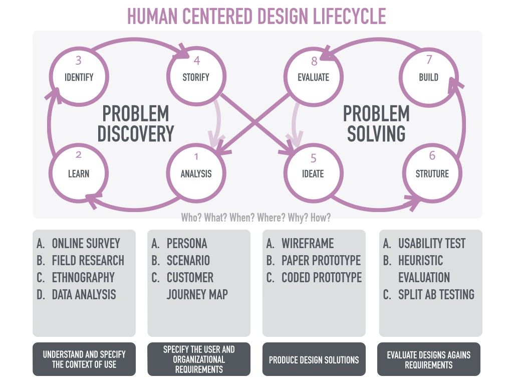 Think Human Centricity Human Centered Design Design Thinking Process User Centered Design