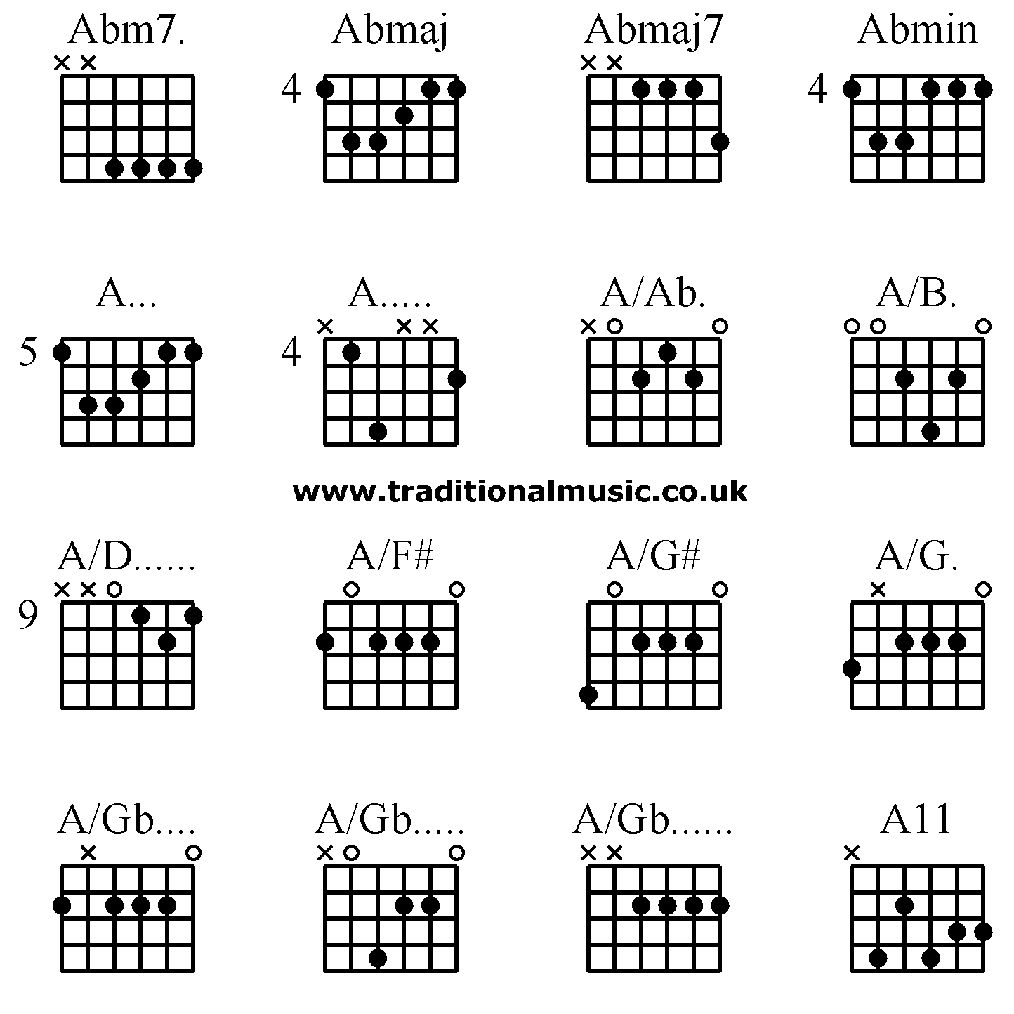 Advanced Guitar Chords Abm7 Abmaj Abmaj7 Abmin A A Aab