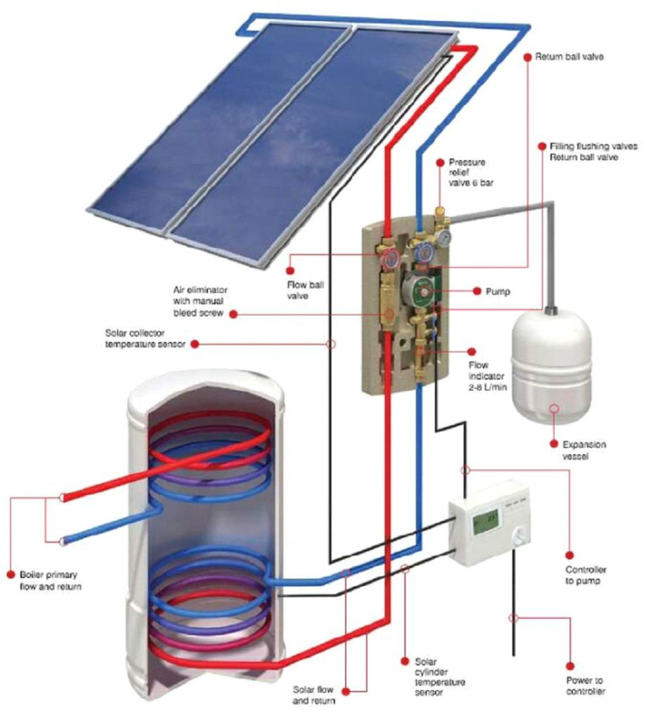 Barnstaple Devon Biomass Solar Thermal Pv Air Source Solar Thermal Solar Water Heating Solar
