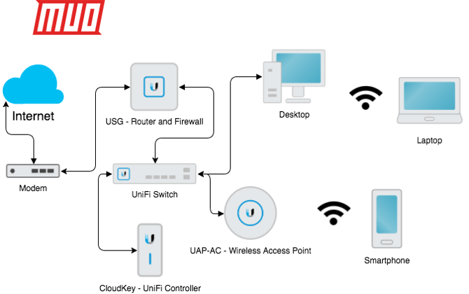 What Is Ubiquiti Unifi And How Can It Fix Your Wi Fi Woes Home Network Home Networking Setup Home Lab
