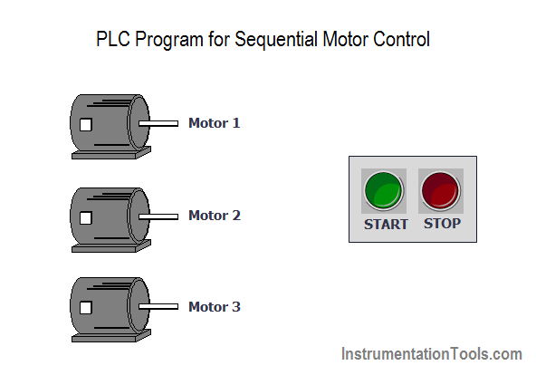 Plc Program For Sequential Motor Control Ladder Logic Sequential