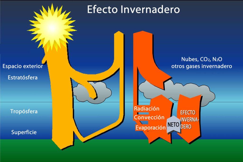 Cambio Climático Calentamiento Global Y Efecto Invernadero Efecto Invernadero Cambio Climatico Global Cambio Climatico