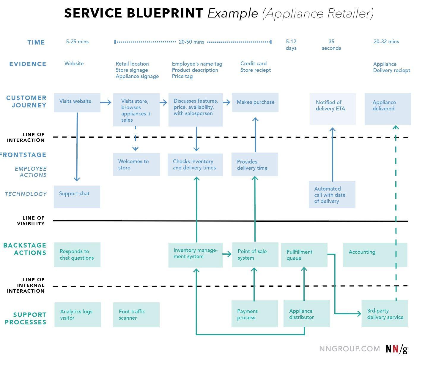Service Blueprint Canvas