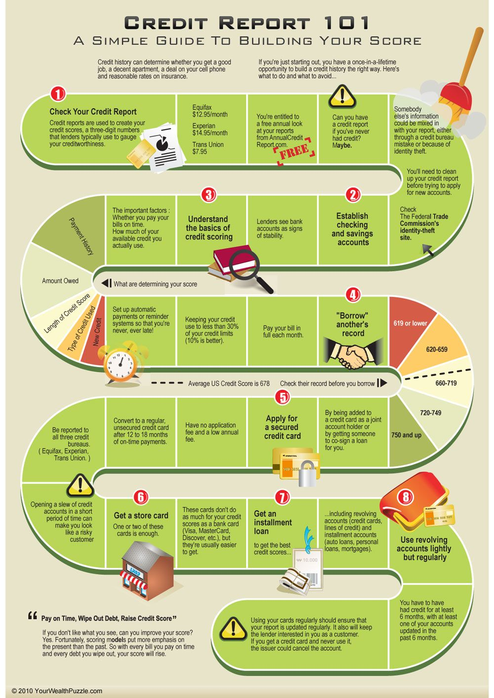 Credit Report 101 Daily Infographicdaily Infographic Improve Credit Score Credit Repair Improve Credit