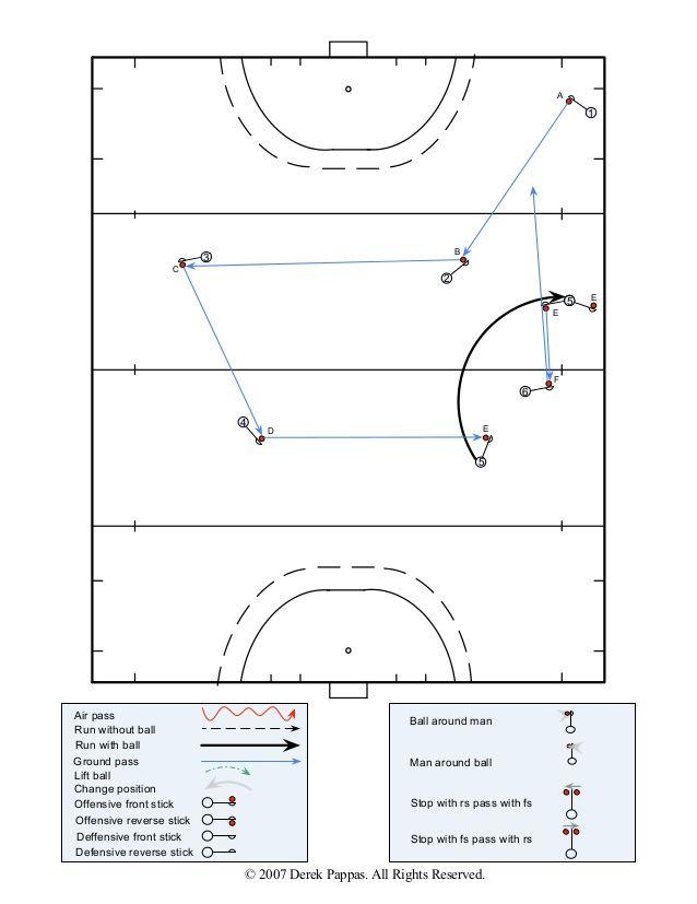 Field Hockey Patterns Of Play 7 Field Hockey Hockey Field Hockey Drills