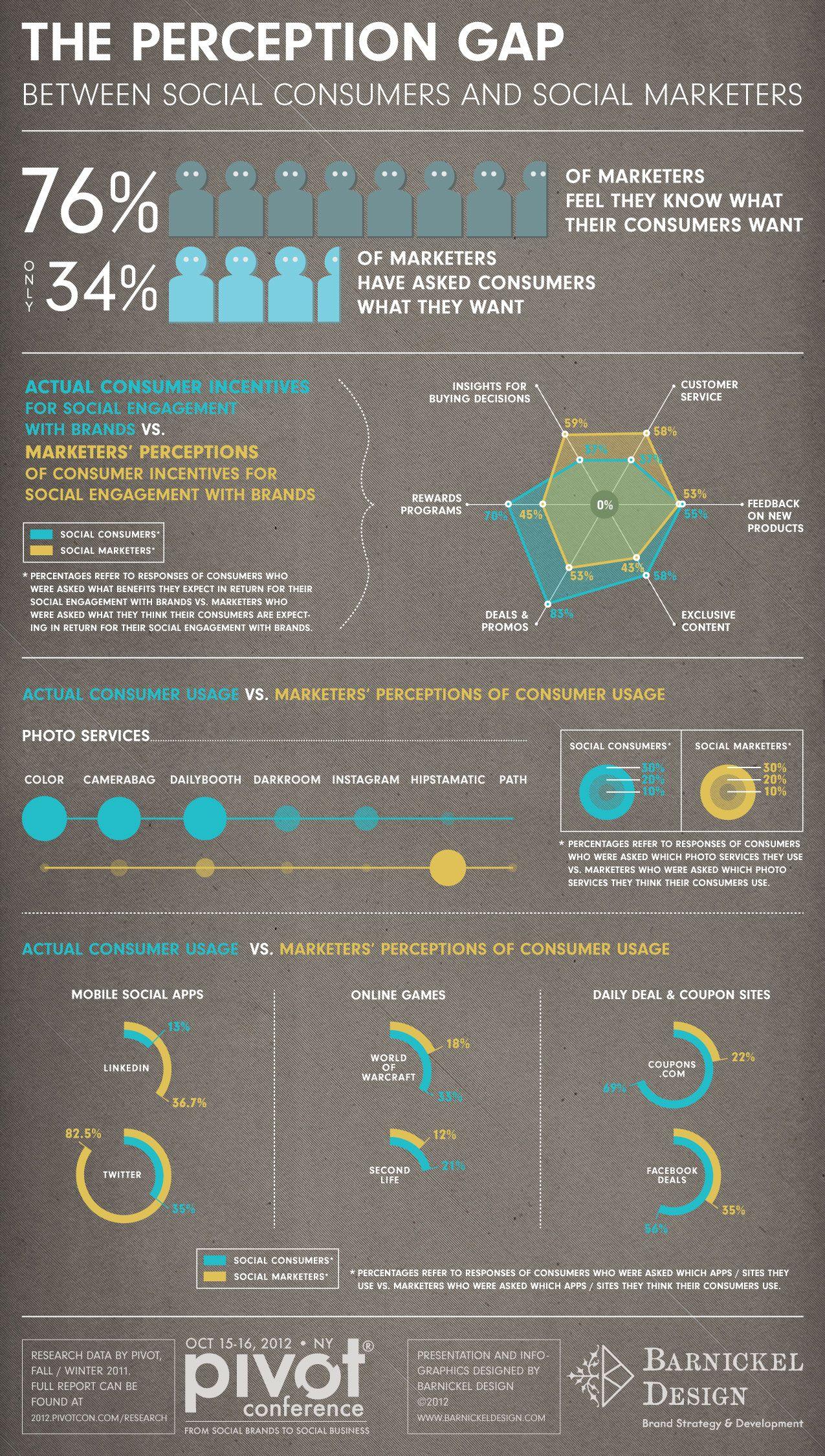 The Gap Between Social Customers And Social Marketers Social