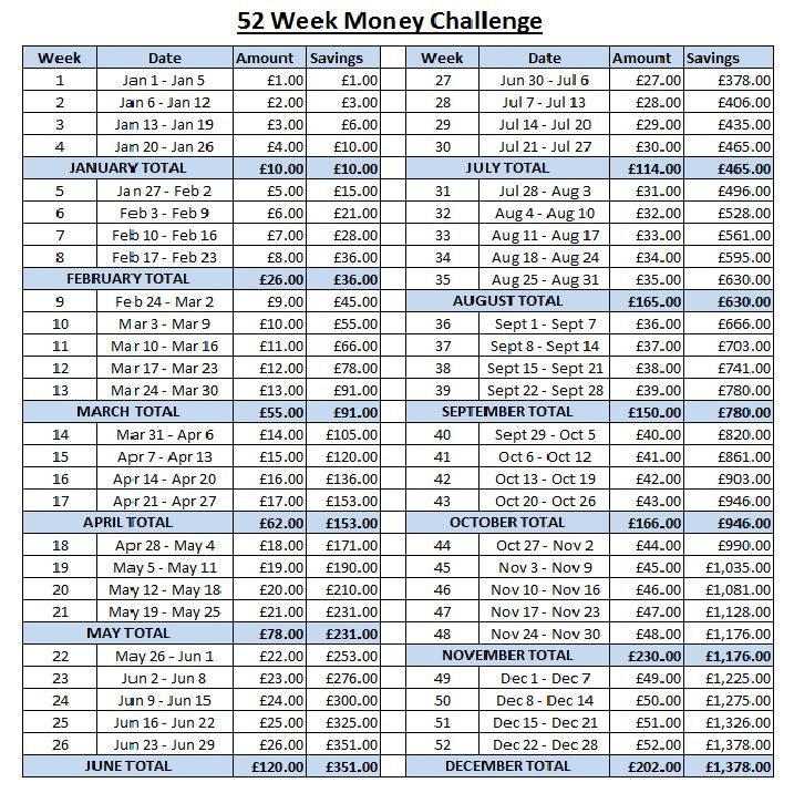1 Year 12 Months 52 Weeks 365 Days Quotes: 52 Week Money Challenge UK Version In Pounds And Month