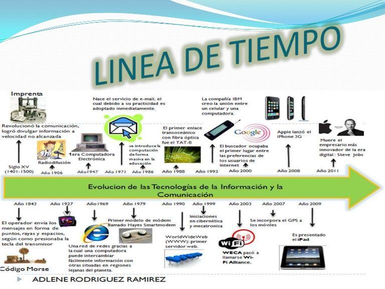 Linea De Tiempo De Algunos Artefactos Tecnologicos Tecnologias De La Informacion Y Comunicacion Linea Del Tiempo Clase De Informatica