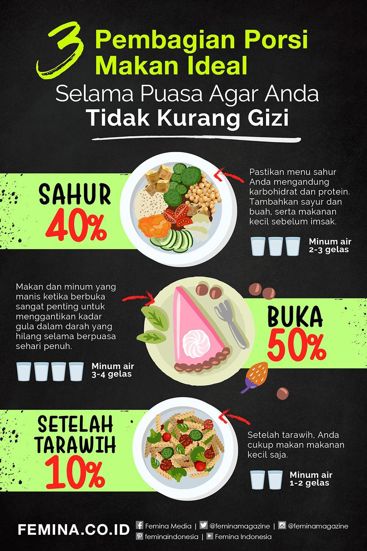 3 Pembagian Porsi Makan Ideal Selama Puasa Agar Anda Tidak Kurang Gizi Makanan Makanan Sehat Gaya Hidup Sehat
