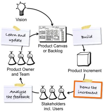 Get practical tips on how to use your product demo as an