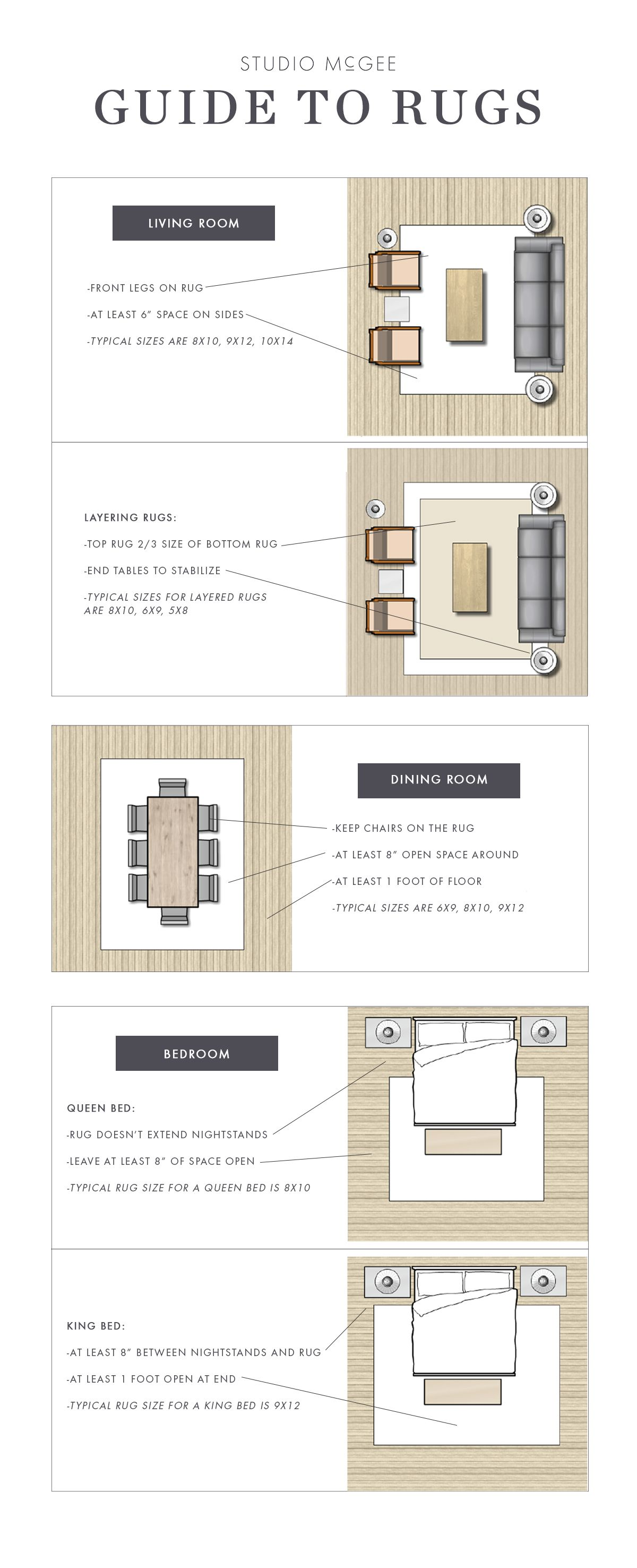 Rug Guide Simple Tips For Each Room Rugs In Living Room Interior Design Tips Traditional Interior Design