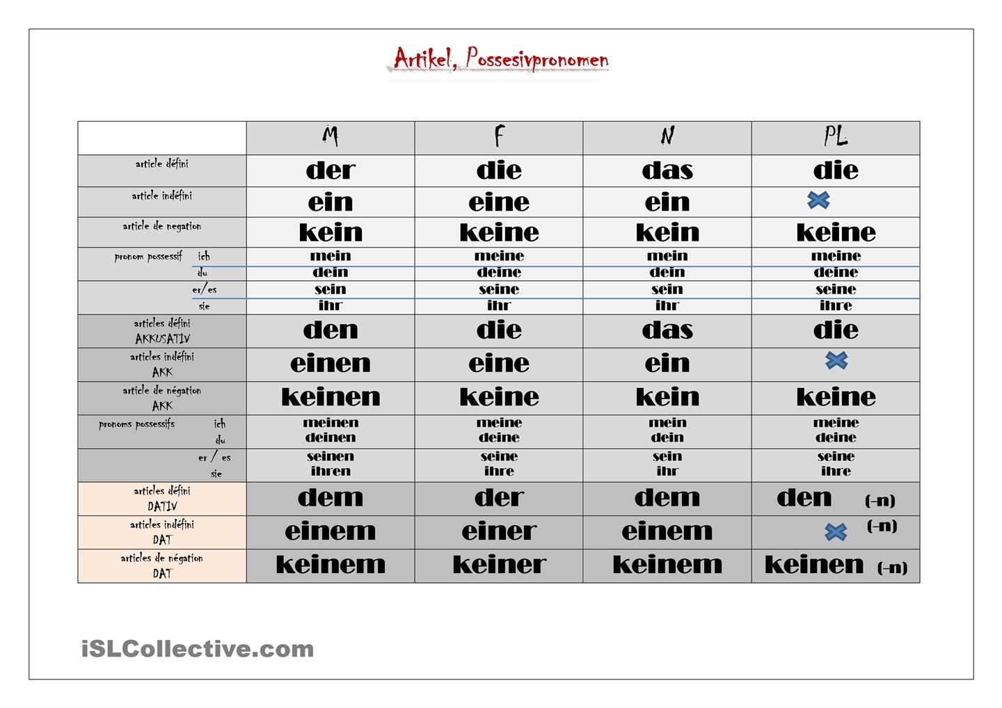 artikel pronomen | German language, Deutsch and Worksheets