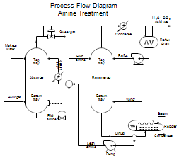 Process Flow Diagrams Pfds And Process And Instrument Drawings P Ids In 2020 Process Flow Diagram Process Flow Piping And Instrumentation Diagram
