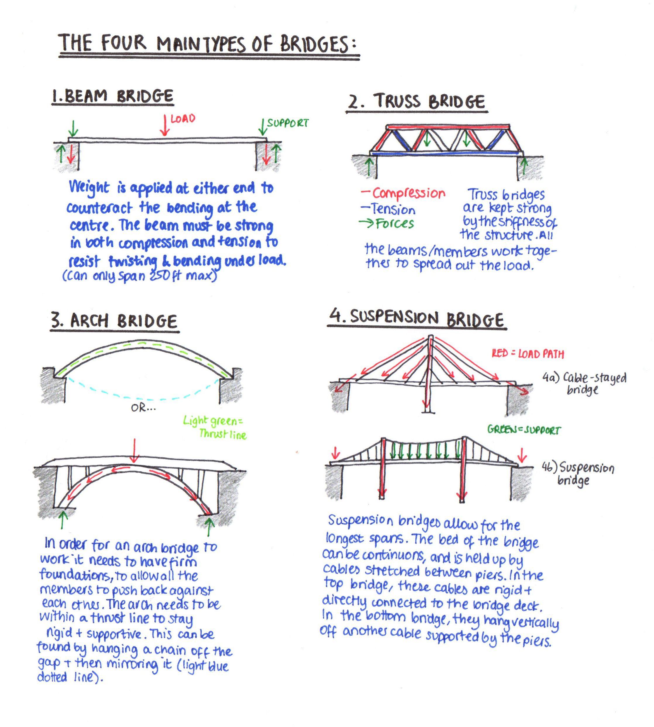 Bridge Building Worksheet The Gallery For Gt In School Suspension