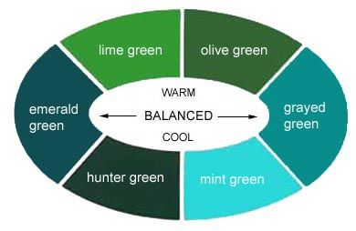 Warm And Cool Green In Between At The Sides