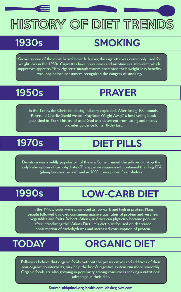 diet fad history by year