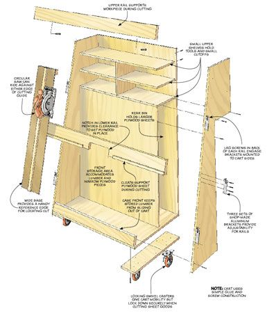 Panel Cutting Lumber Cart Woodsmith Plans Shop Ideas Pinterest