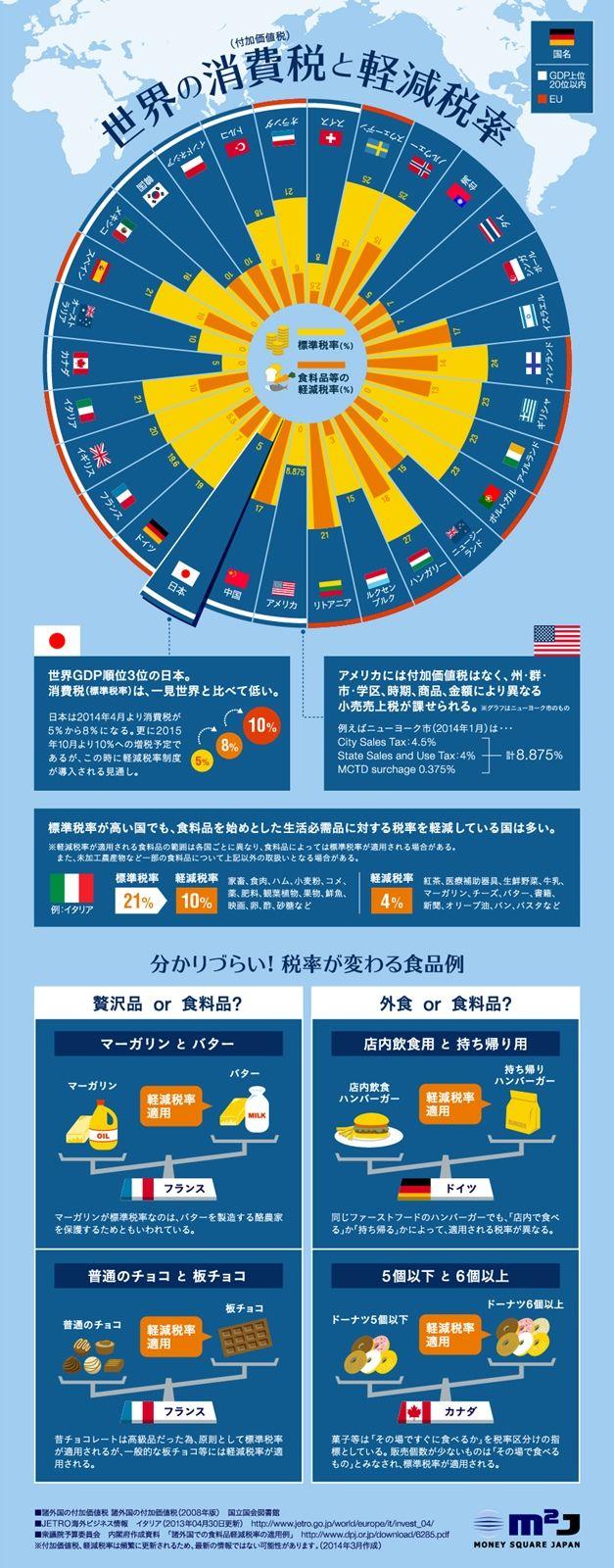 どんな差がある?世界の消費税(付加価値税)と軽減税率