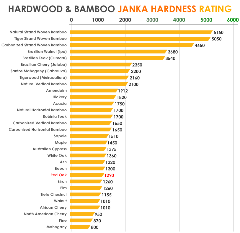 Janka Hardness Chart