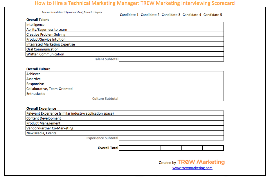 How To Hire A Technical Marketing Manager Interviewing Scorecard