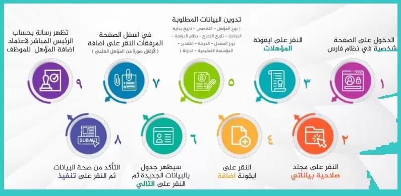خطوات إدخال الدورات والمؤهلات في نظام فارس وساعات التطوير المهني خبرنا Public Map Map Screenshot