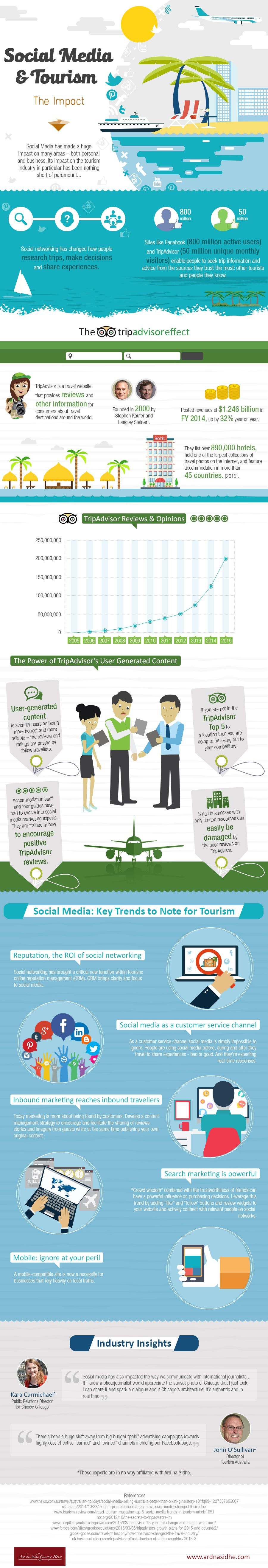 Social Media and Tourism #Infographic