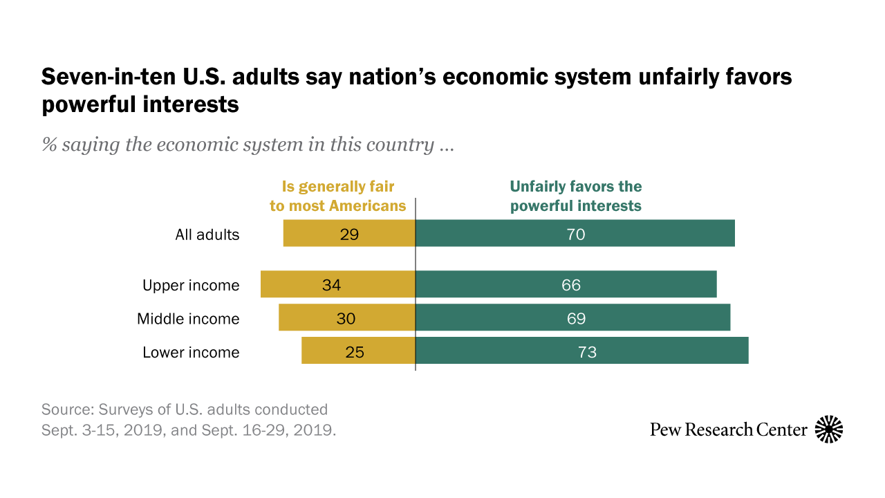 70 Of Americans Say U S Economic System Unfairly Favors The