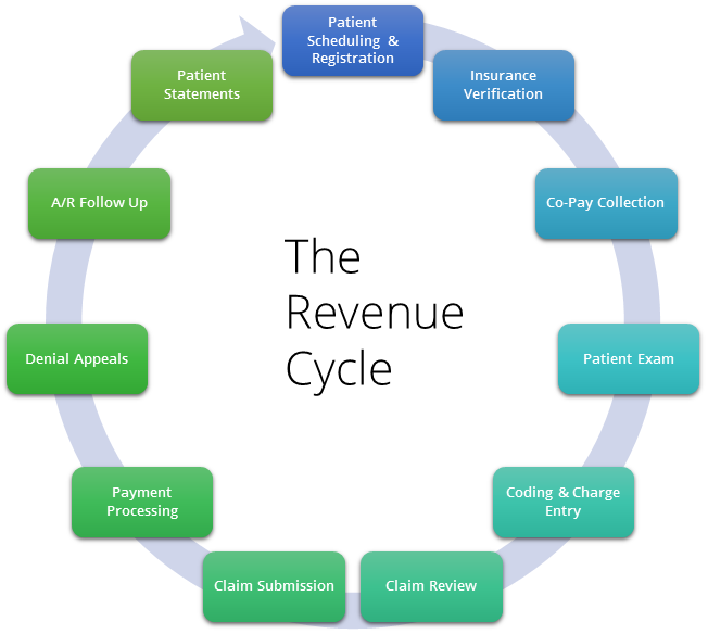 revenue cycle management flow chart Revenue Cycle Management is a complex system of functions ...