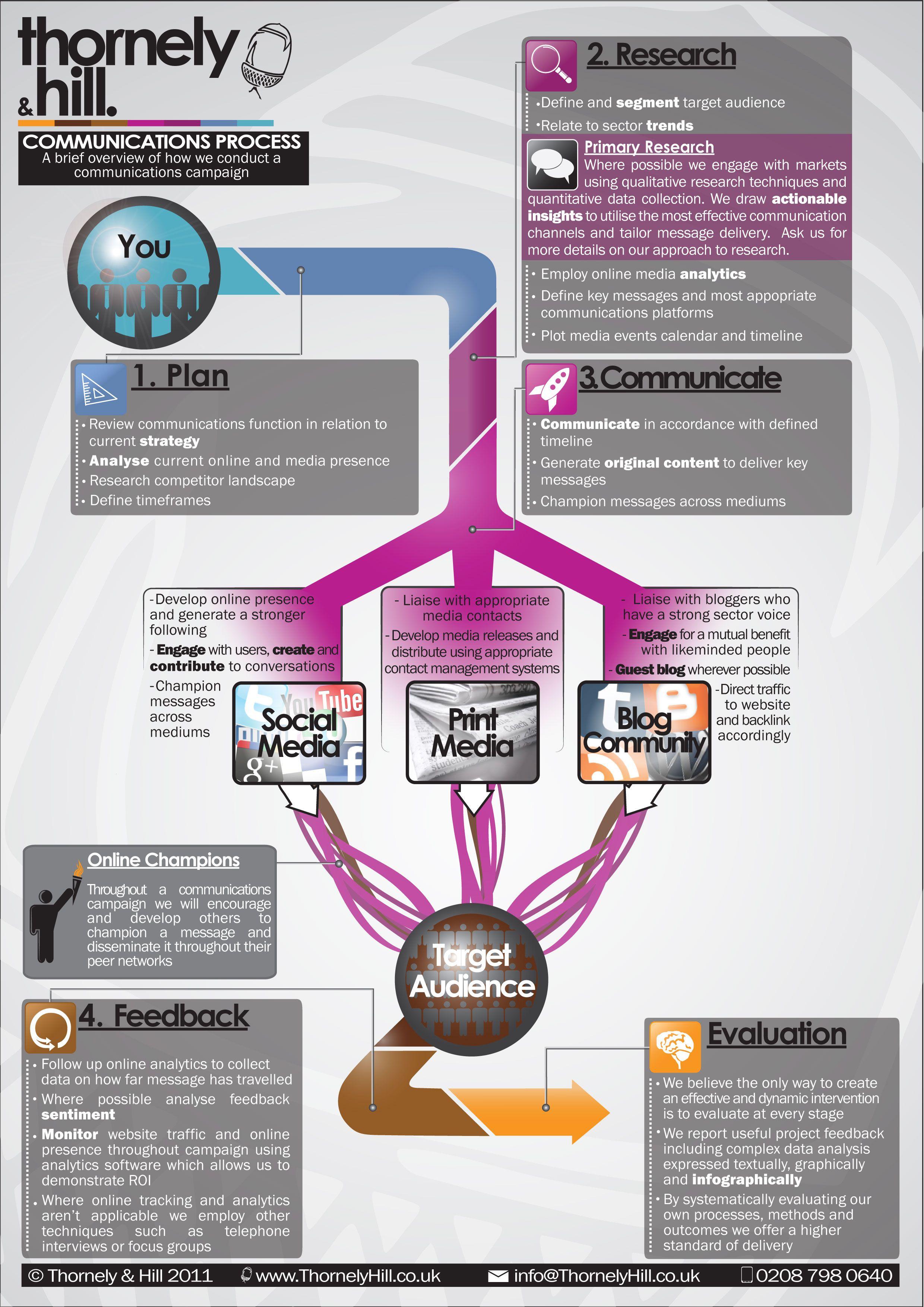 Communication Process Marketing Communicatie Communicatie Theorie