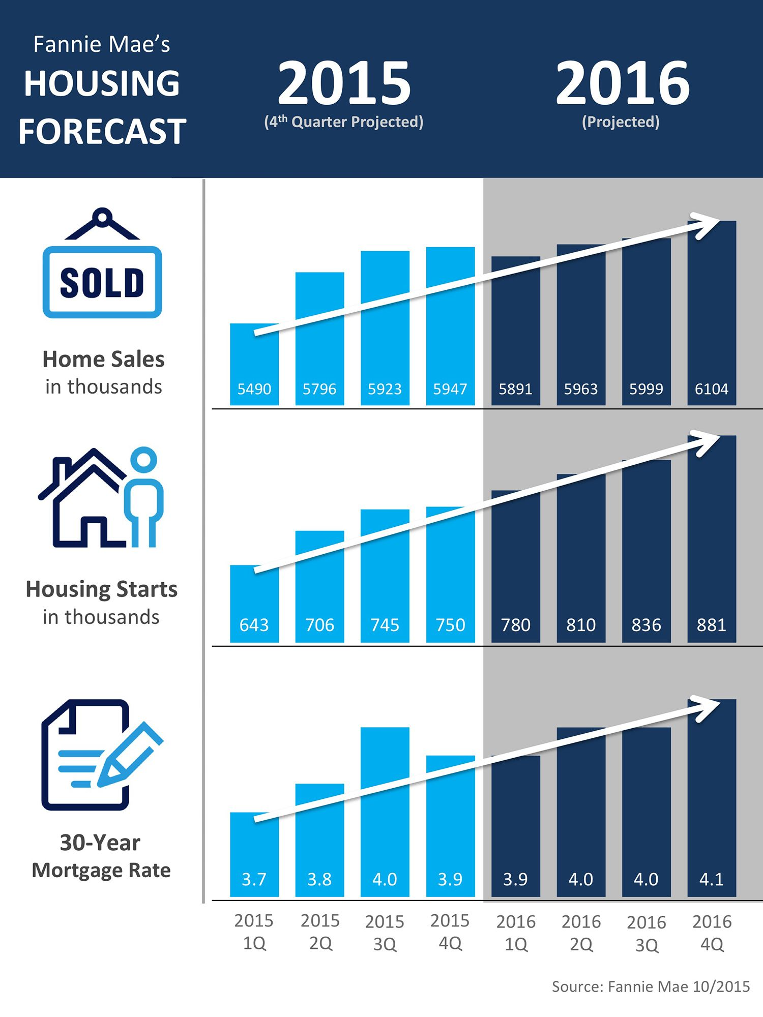 Fannie Mae S Housing Forecast Infographic Fannie Mae Real Estate Infographic Mortgage Rates