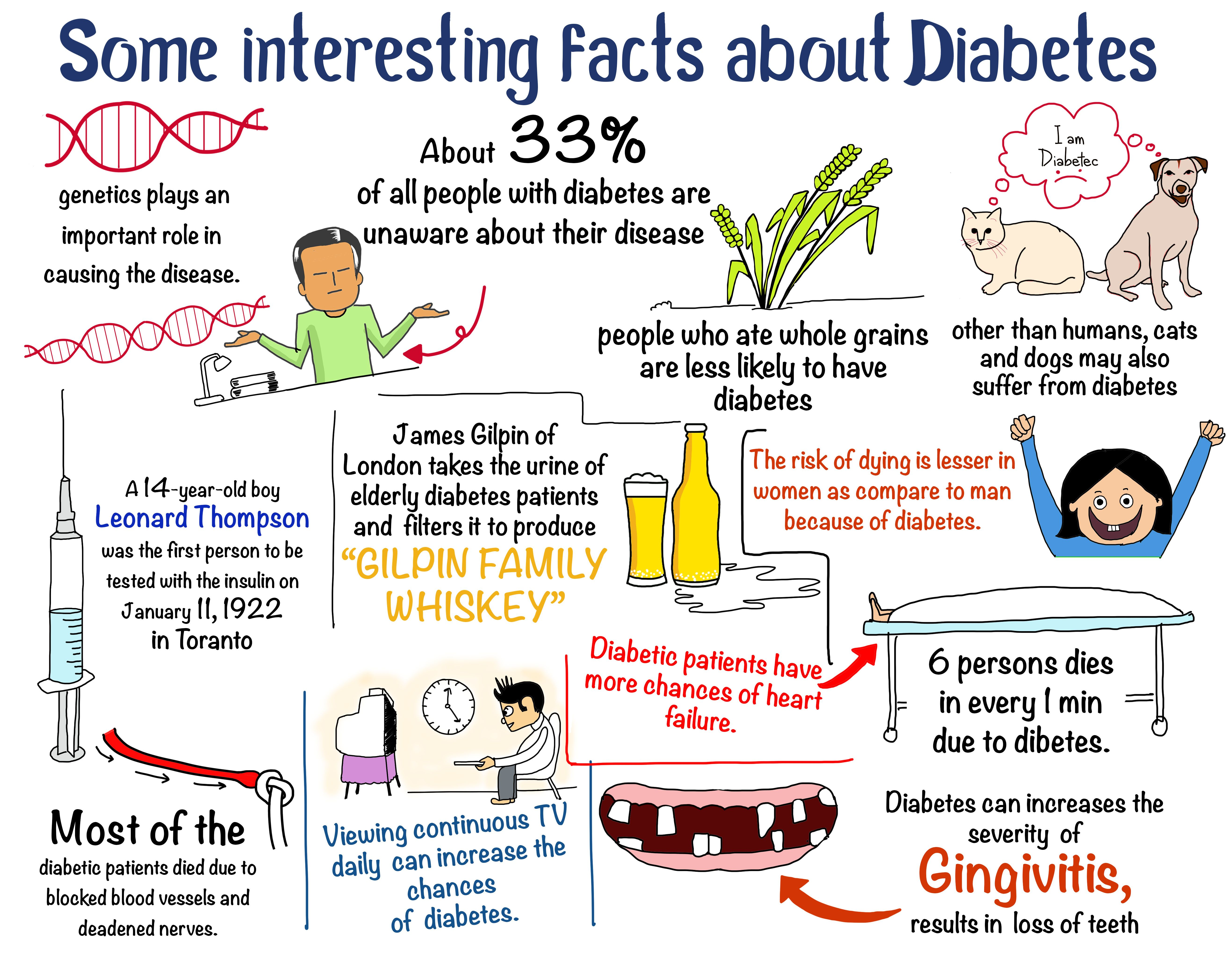 Some Interesting Facts About Diabetes Great Sketch Graph