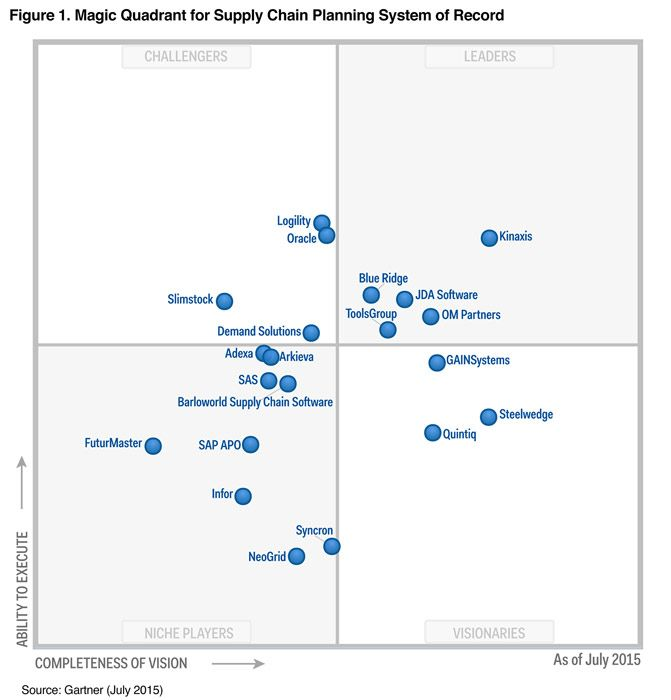 Gartner Magic Quadrant For Supply Chain Planning System Of Record Disaster Recovery Customer Success Stories Supply Chain