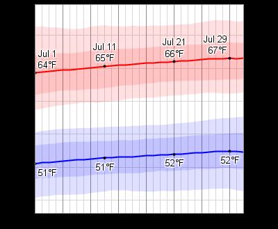 Average Weather In July For Edinburgh, United Kingdom - WeatherSpark