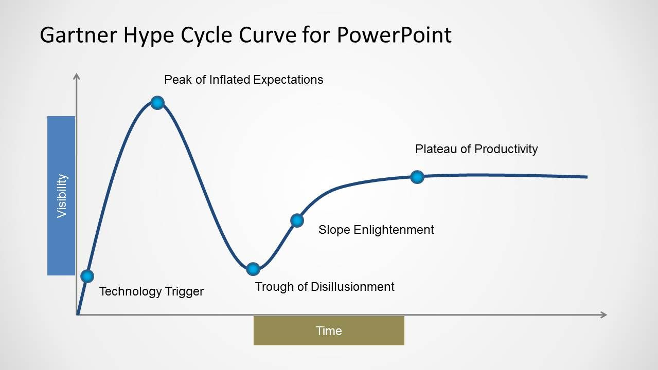 Gartner hype cycle curve template for powerpoint curves cycling download gartner hype cycle curve template for powerpoint gartner picture charts geenschuldenfo Choice Image