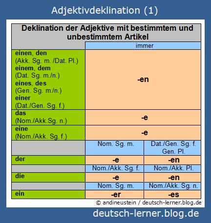 Deutsch lernen - Adjektivdeklination 1/3 ...