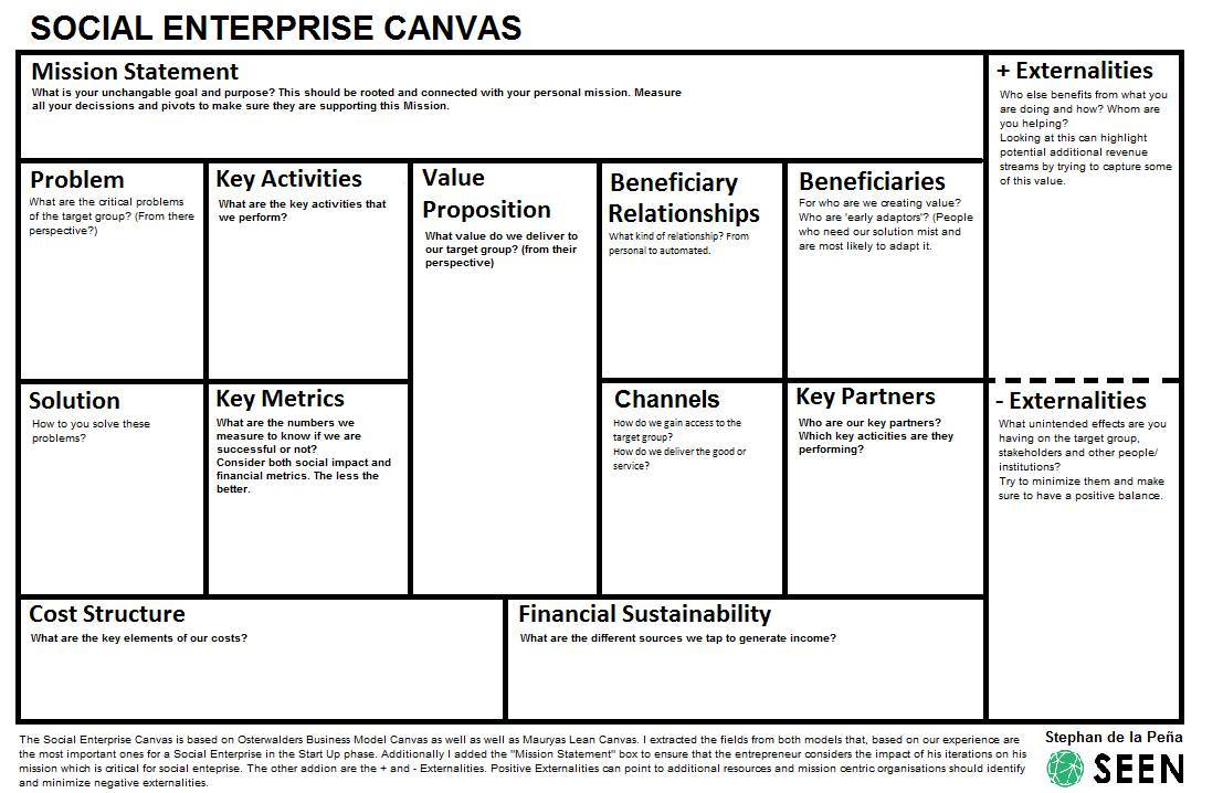 Social Enterprise Canvas Social Enterprise Business Social Enterprise Business Model Canvas