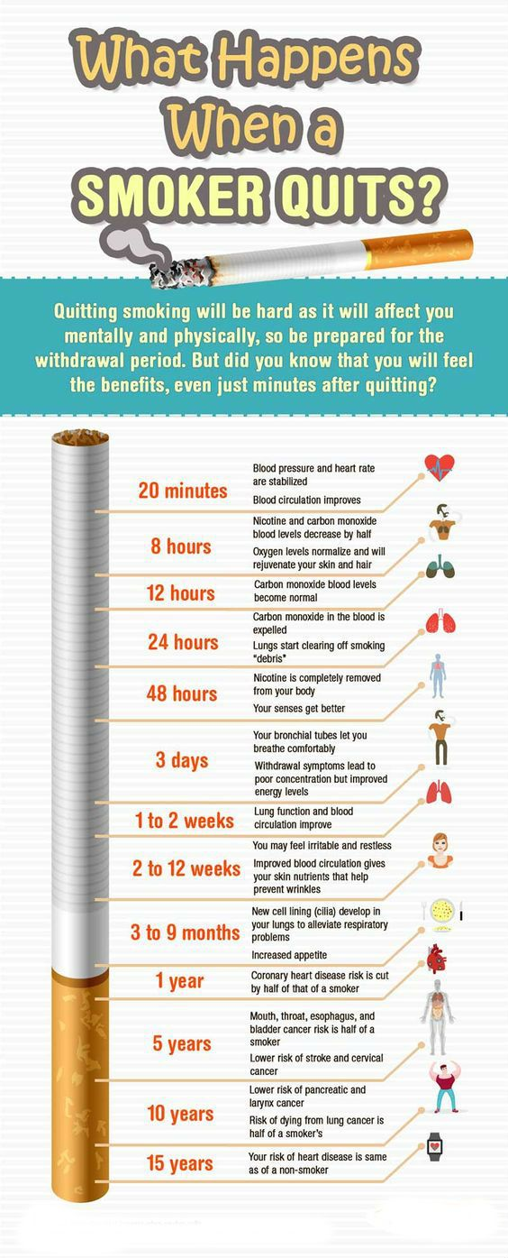 How to change your habits to help stop you from smoking.Discover How to Quit