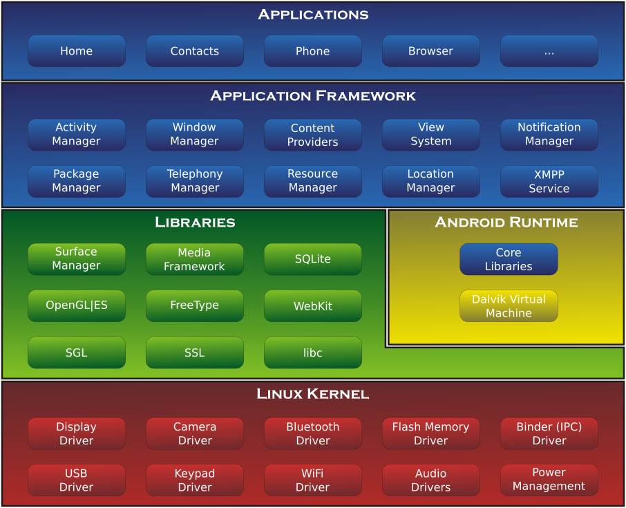 Android-System-Architecture - Android (operating system ...