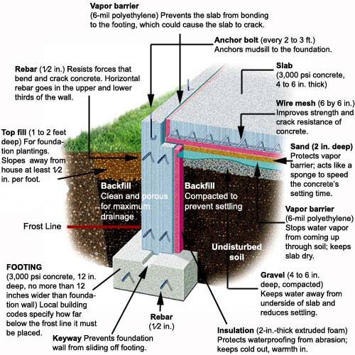 What Are The Options For Moisture Proofing Foundation From The Interior: Cheap Pergola, Concrete Footings, Pergola Shade