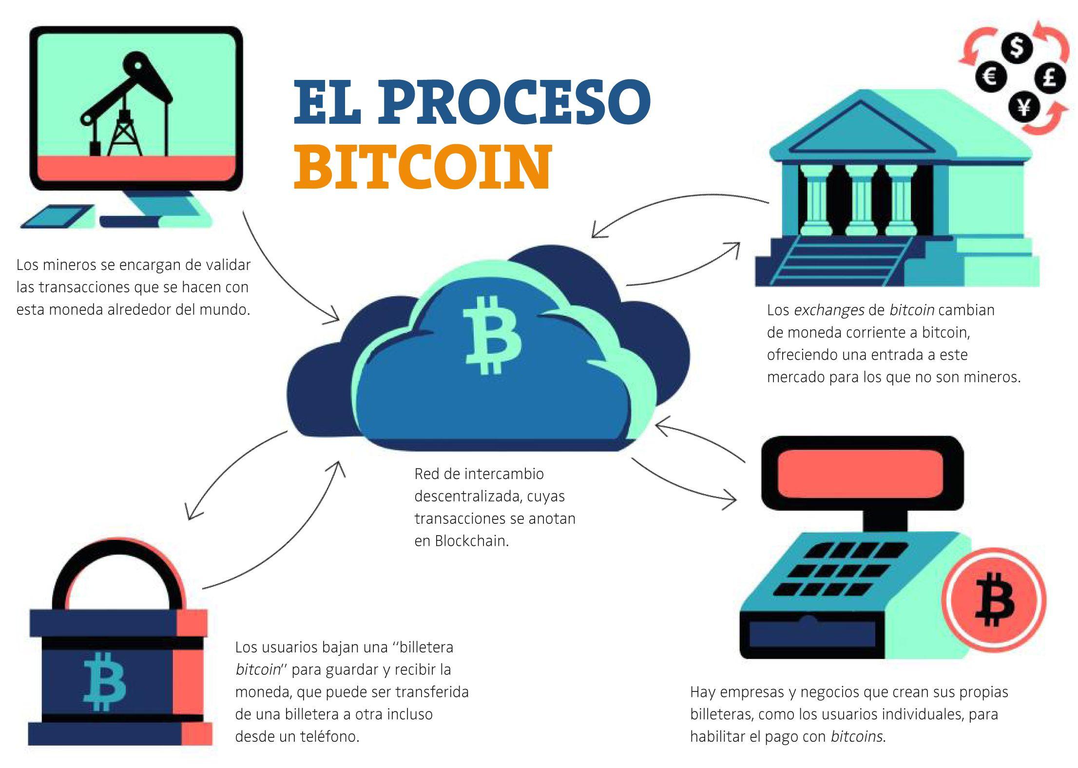Image result for diagrama de flujo de minar bitcoins steemit image result for diagrama de flujo de minar bitcoins ccuart Choice Image