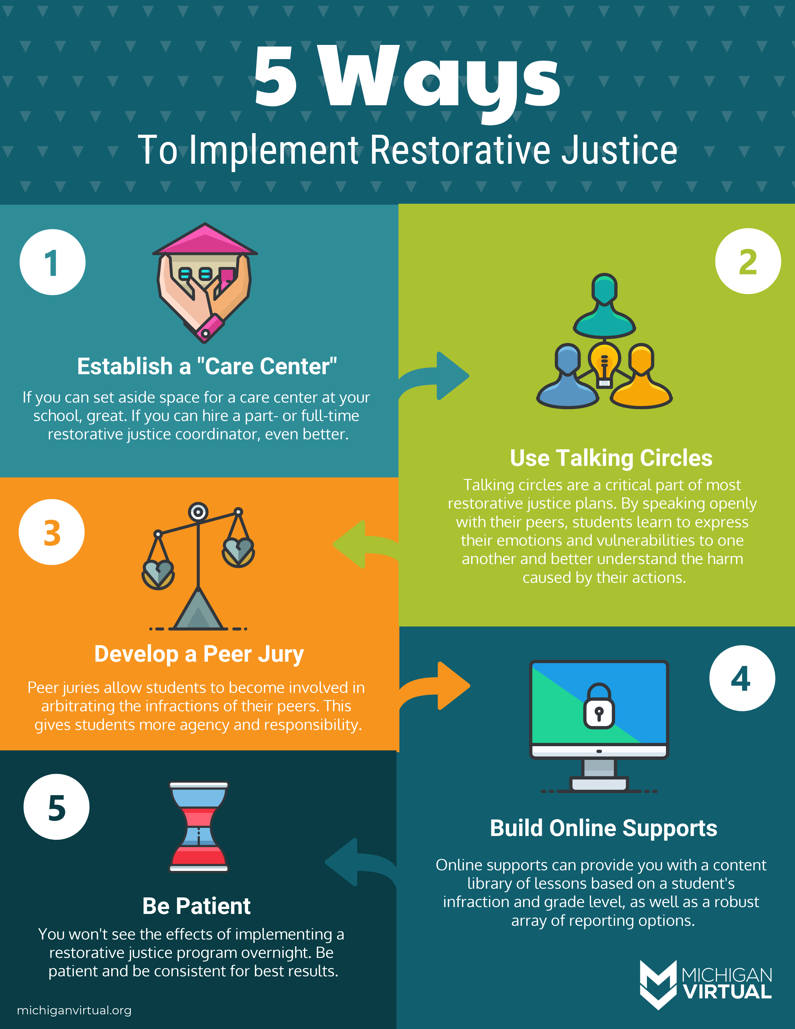5 Ways To Implement Restorative Justice At Your School Restorative Justice Education Blog Restoration