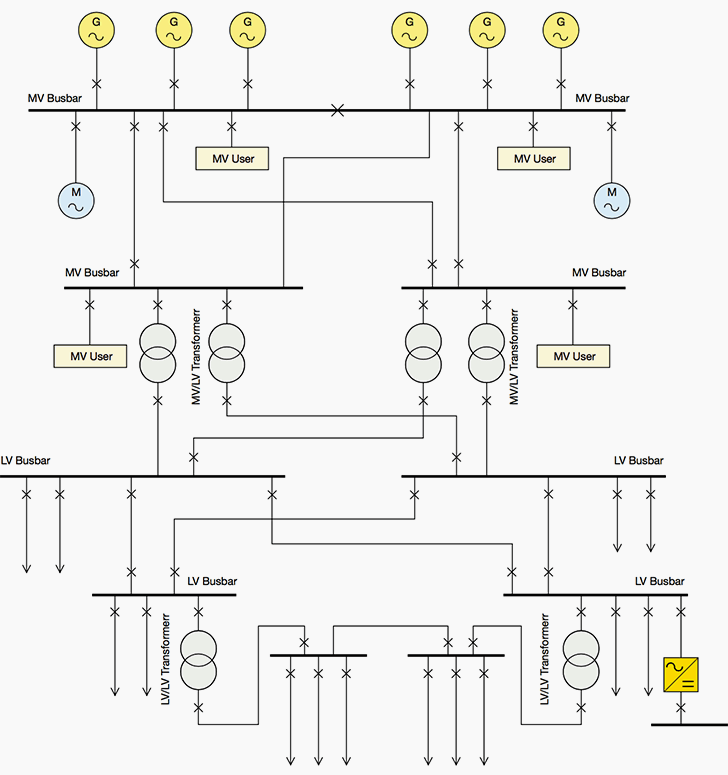 high integrity earthing schematic: General power substation diagram relevant to mv and lv