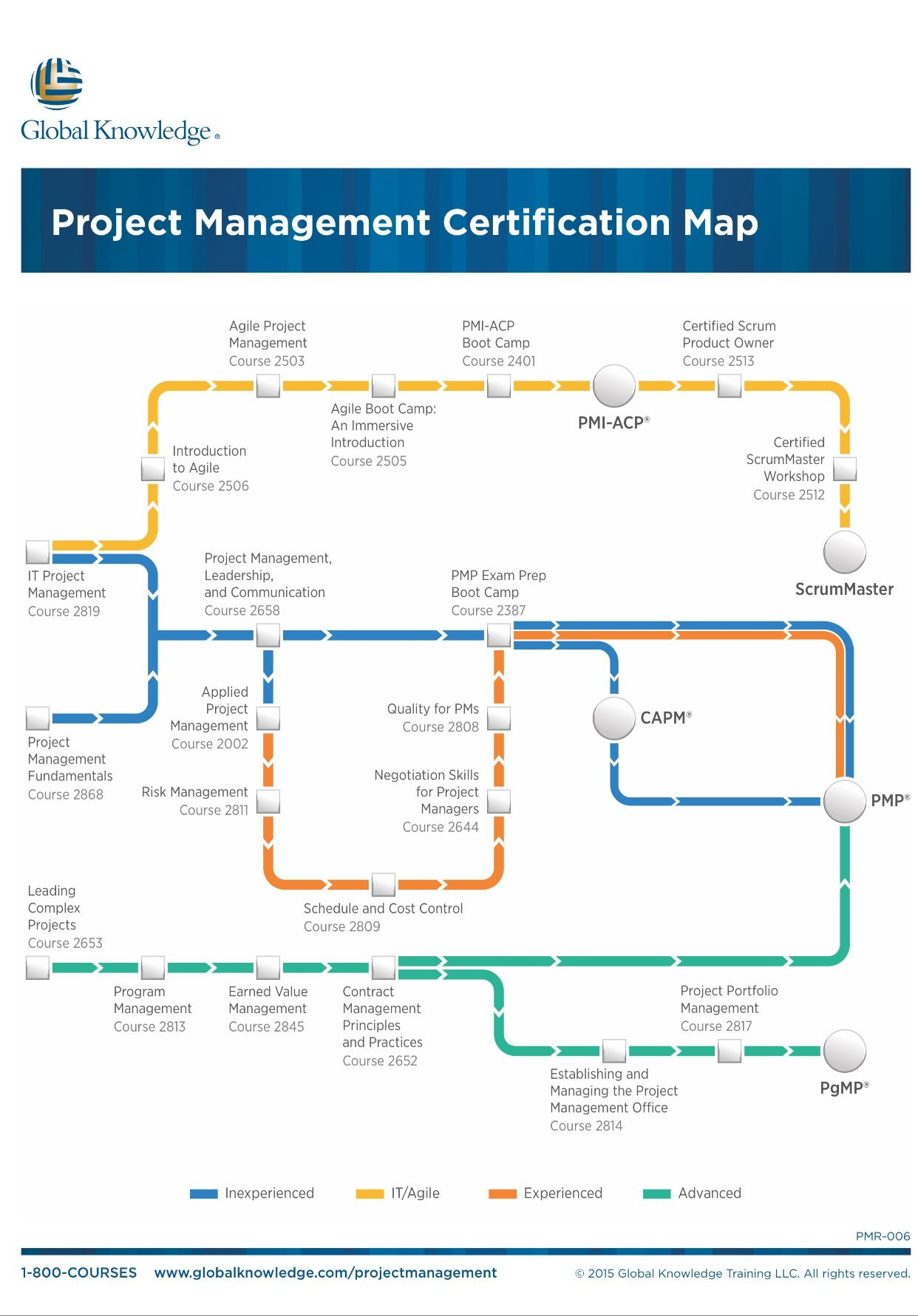 Project management certification map it business career project management certification map xflitez Image collections